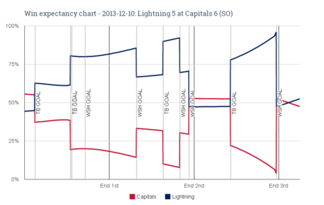 Win_expectancy_chart_-_2013-12-10_lightning_5_at_capitals_6__so__medium