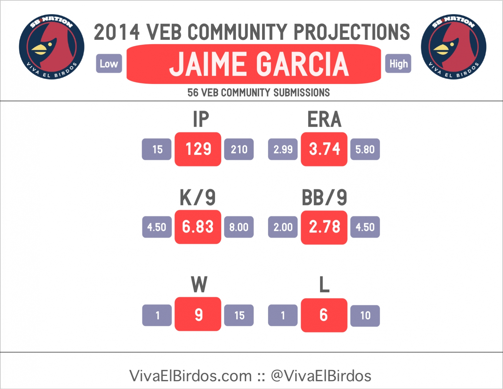 2014_veb_projections_--_garcia