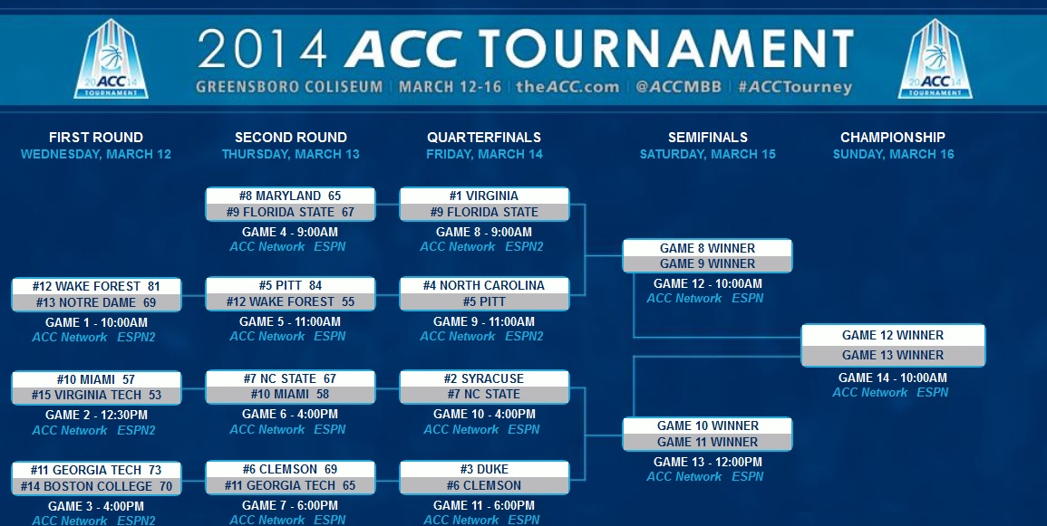acc brackets basketball dportsbook