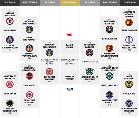 Big-ten-tournament-bracket-2014_medium