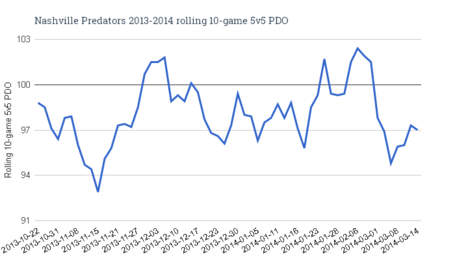 Nashville_predators_2013-2014_rolling_10-game_5v5_pdo_1__medium