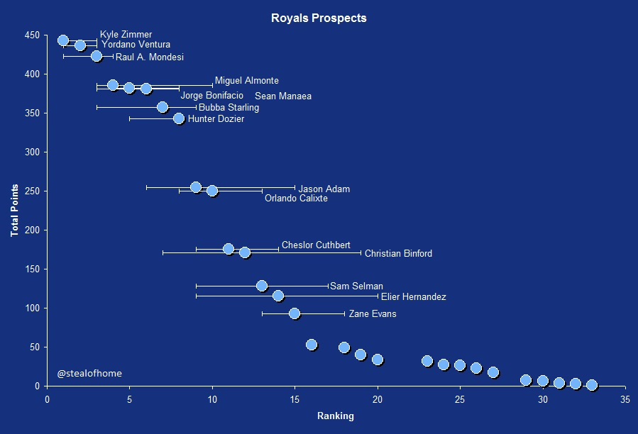 Royals2014prospects