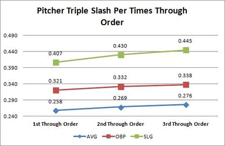 Triple_slash_times_through_order_medium