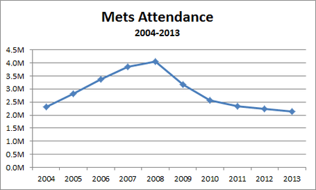 Metsattendancedecline_medium