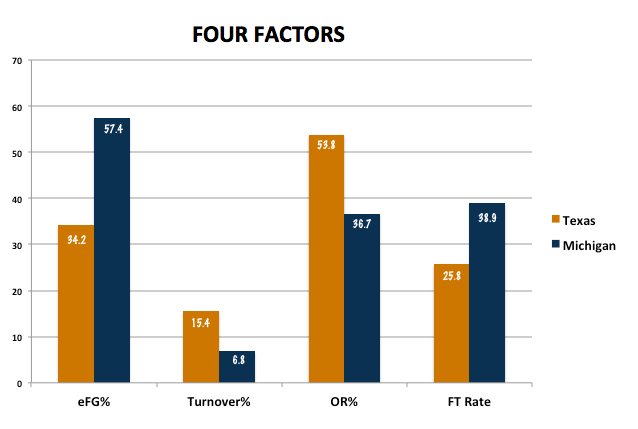 Texas_vs_michigan_four_factors_medium