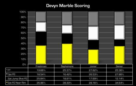 Marble_scoring_medium