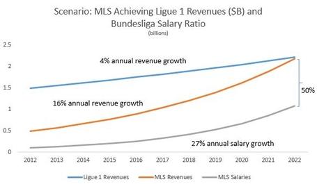 Scenario_salaries_medium