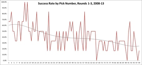 Success_rate_by_round_1-99_medium