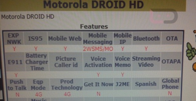 Motorola Droid HD in Verizon's device management system