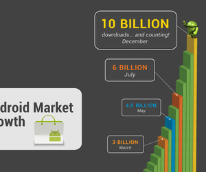 Android Market 10 billion