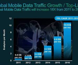 Cisco mobile data statistics