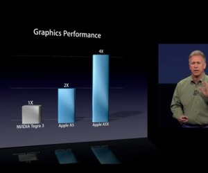 Apple A5X 4x Tegra 3 comparison