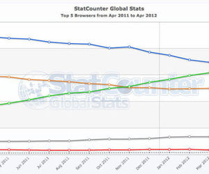 browser stats april 2012
