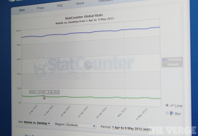 Statcounter May 2012 10 percent mobile share stock 1024