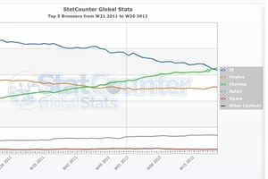 statcounter worldwide browser may 2012