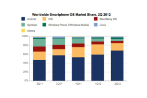 IDC Q2 2012 OS market share