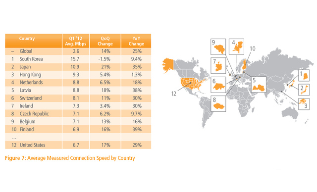 Akamai country average connection speed Q1 2012