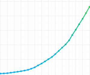 kickstarter growth chart