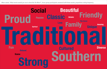 6579_olemiss_word_cloud_without_link61