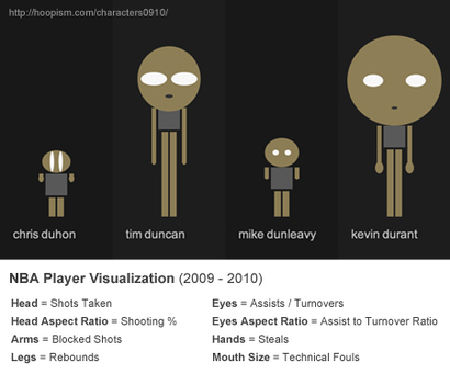 Nba_player_visualization_2009_20105