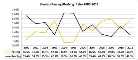 Steelers_20pass_20rush_20ratio_medium