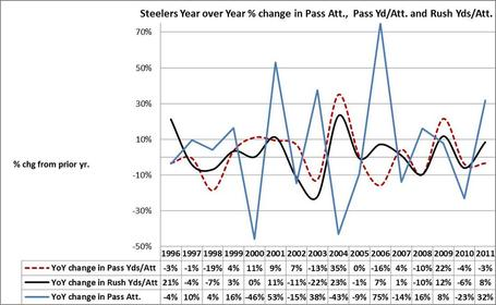 Steelers_20yoy_20pass_20rush_20ratio_medium
