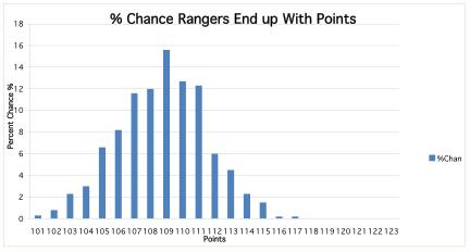 Rangers_medium