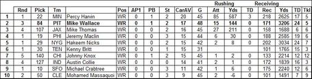 Wallace_20caravg_20ranking_20vs_202009_20wr_20draftees_medium
