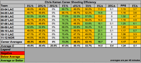 Kaman-career-shooting_medium