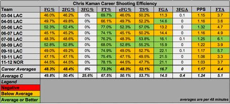 Kaman-career-shooting_medium