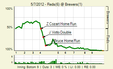 20120507_reds_brewers_0_20120507230429_live_medium