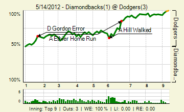 20120514_diamondbacks_dodgers_0_2012051505220_live_medium