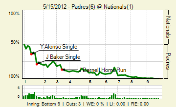 20120515_padres_nationals_0_20120515160323_live_medium