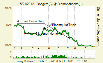 20120521_dodgers_diamondbacks_0_2012052210034_live_medium