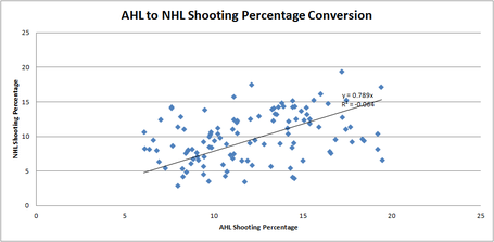 Ahl_to_nhl_shoot__conversion_medium