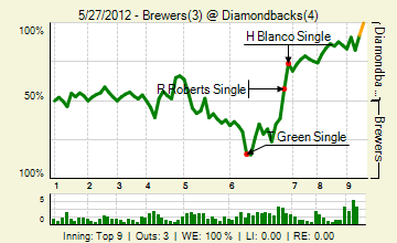 20120527_brewers_diamondbacks_0_20120527192406_live_medium