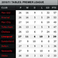 current table