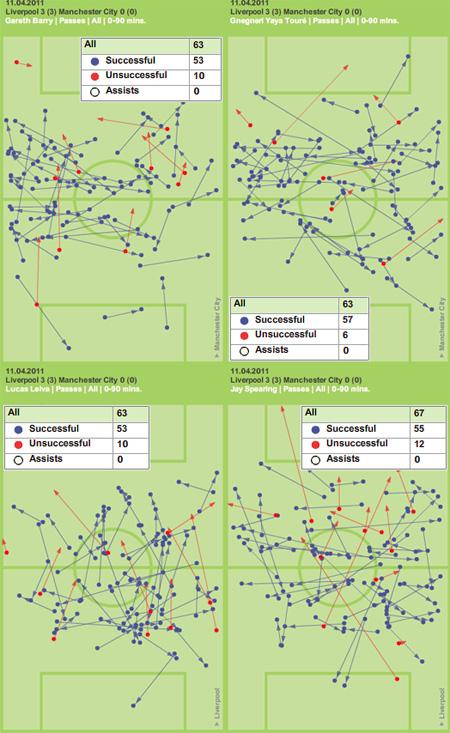 Liverpool Manchester City tactics
