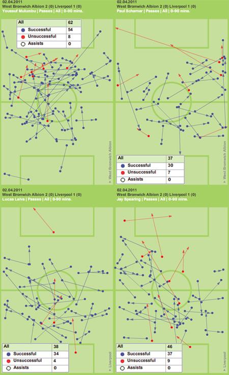 Liverpool West Bromwich tactics
