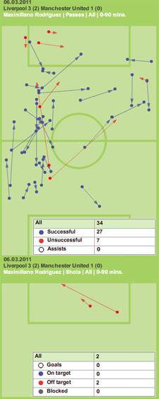 Maxi Rodriguez chalkboard Manchester United