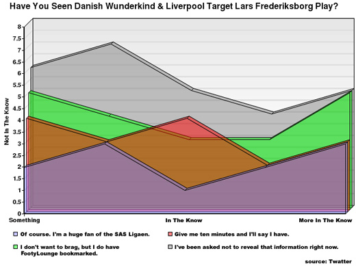 liverpool transfer chart and graphs