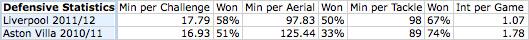 stewart downing defensive stats