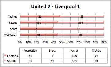 stats liverpool united