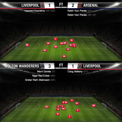 liverpool average position arsenal