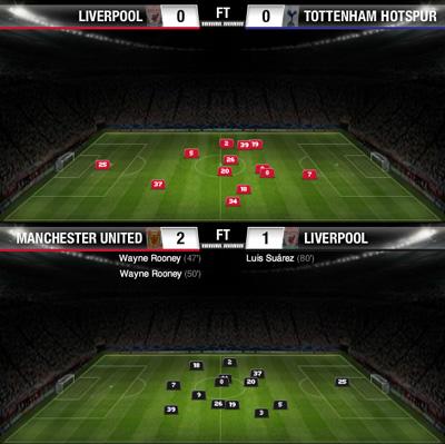 liverpool average position united
