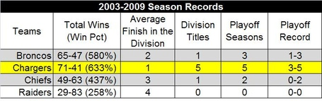 2003-2009seasontotals_medium