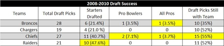 2008-2010draftsuccess_medium