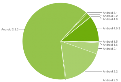 Android-ics-adoption-chart-july-2012_medium