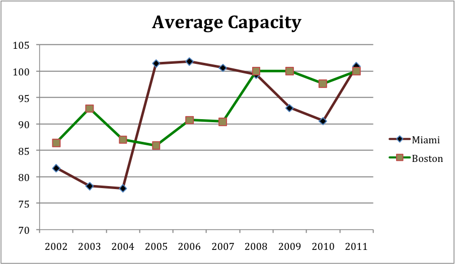 Average_Capacity