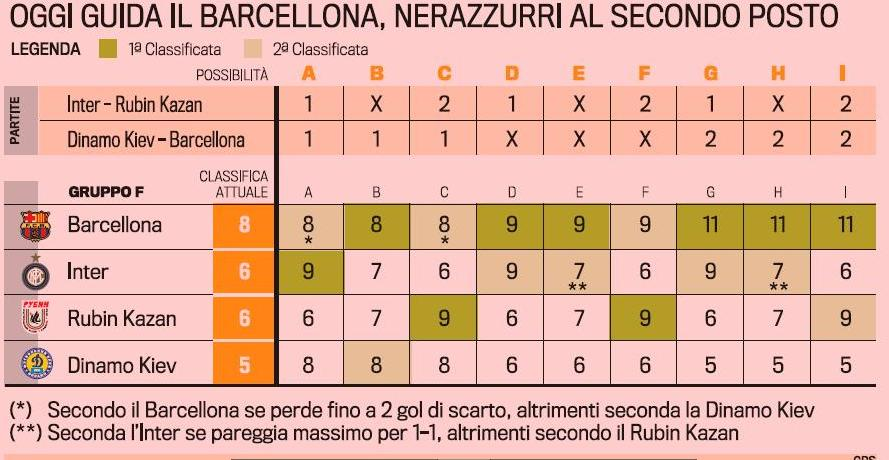Champions League Chart.